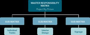Responsibility Matrix Chart
