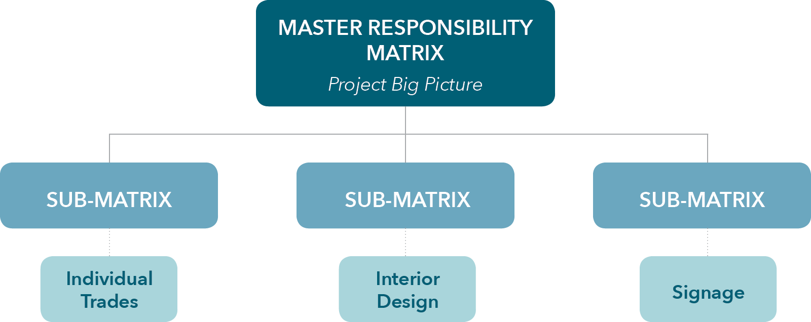 Aspects of a Responsibility Matrix