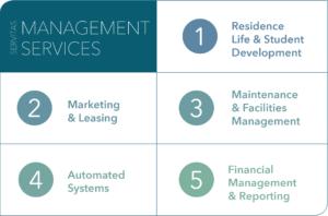 Servitas Management Services