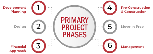 Primary Project Phases